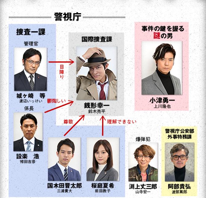 銭型警部相関図袴田も脇役で出演。